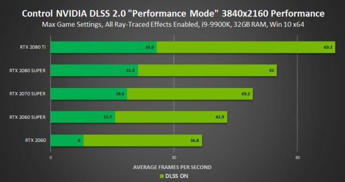 DLSS 2.0 performance en 4K
