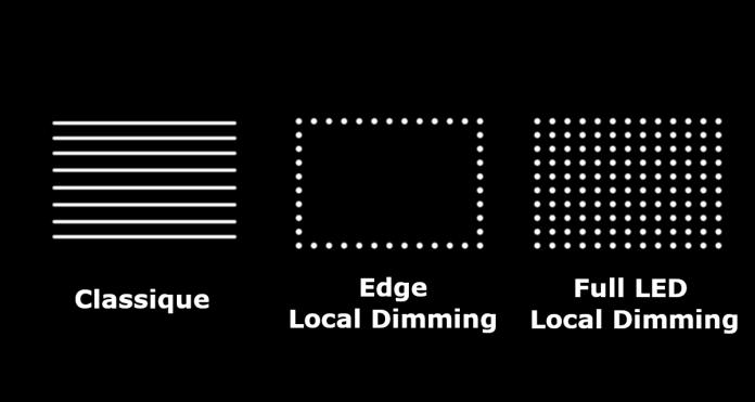 Local Dimming - Edge vs Full Array