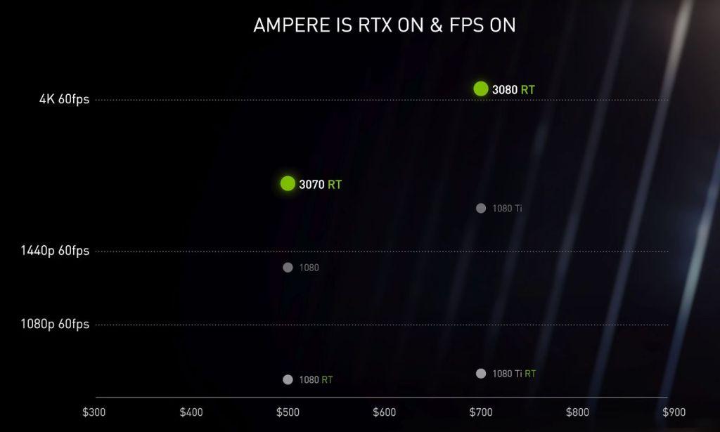 RTX-3080-et-3070-FPS-par-resolution