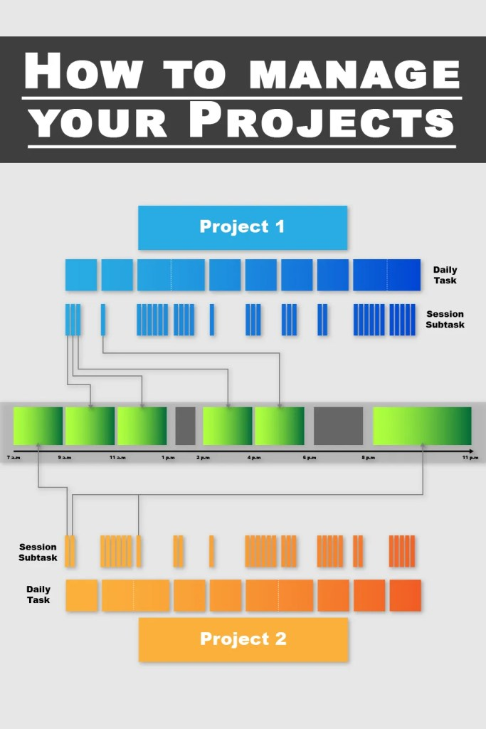 Infographic guide on how to split your projects to achieve deep work and flow.