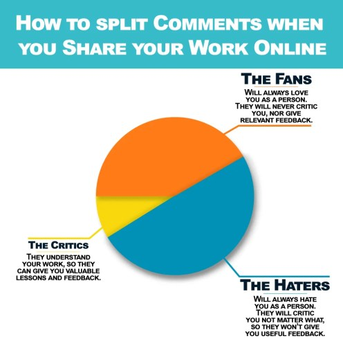 How to master any skill in less than one year, infographic on how to split comments when share your work online