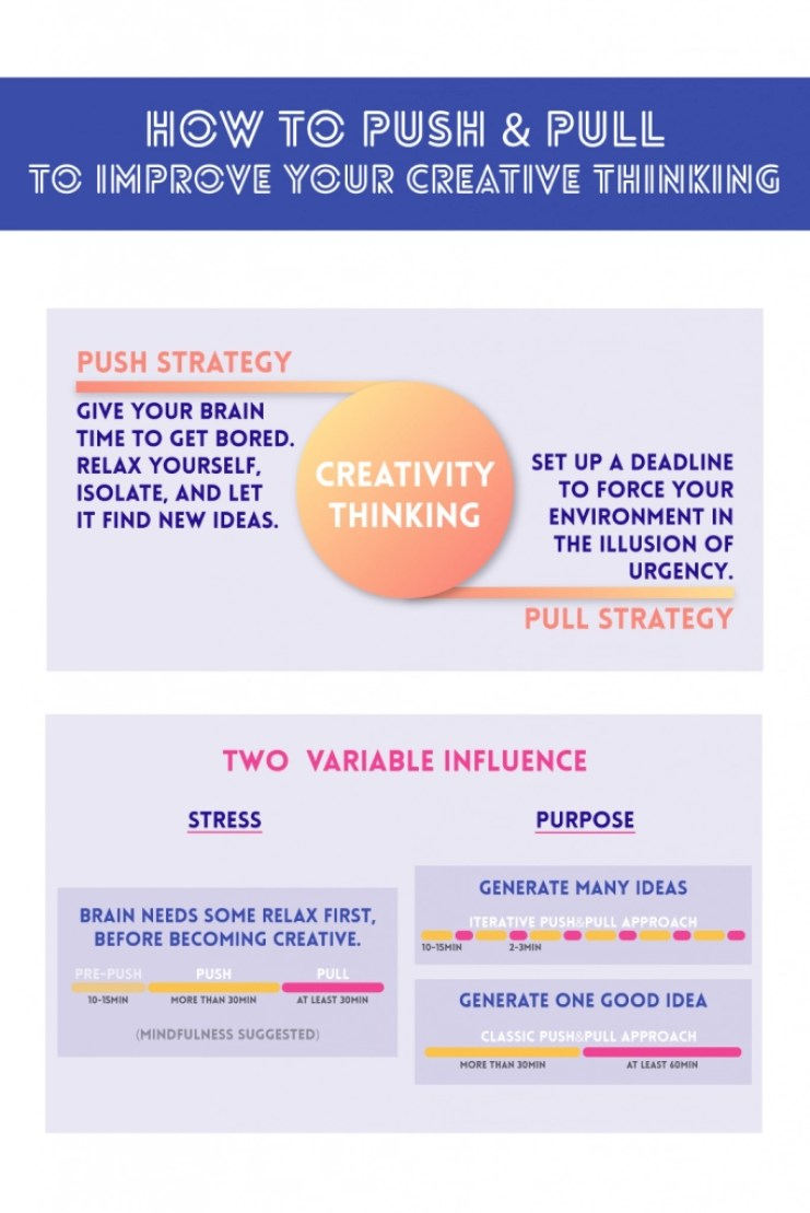 Infographic on how to unlock creative thinking through boredom for The Simplest But Most Overlooked Way to Unlock Your Creative Thinking