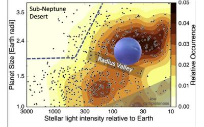 Solar Systems Vary From Star Type to Star Type