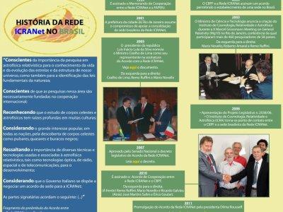 História da Rede ICRANet no Brasil