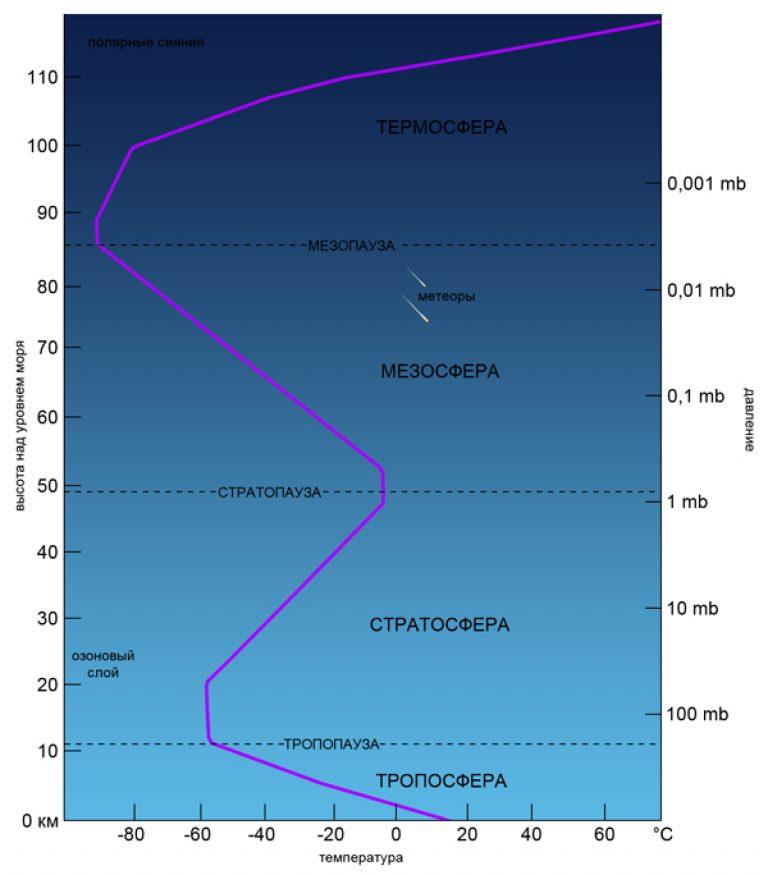 этот структура атмосферы земли схема по слоям строке поиска, главной