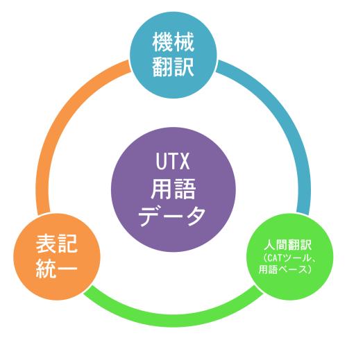 utx-usecases