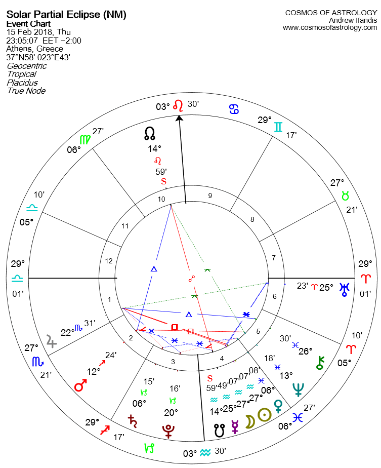 Solar Eclipse 15 February chart GR