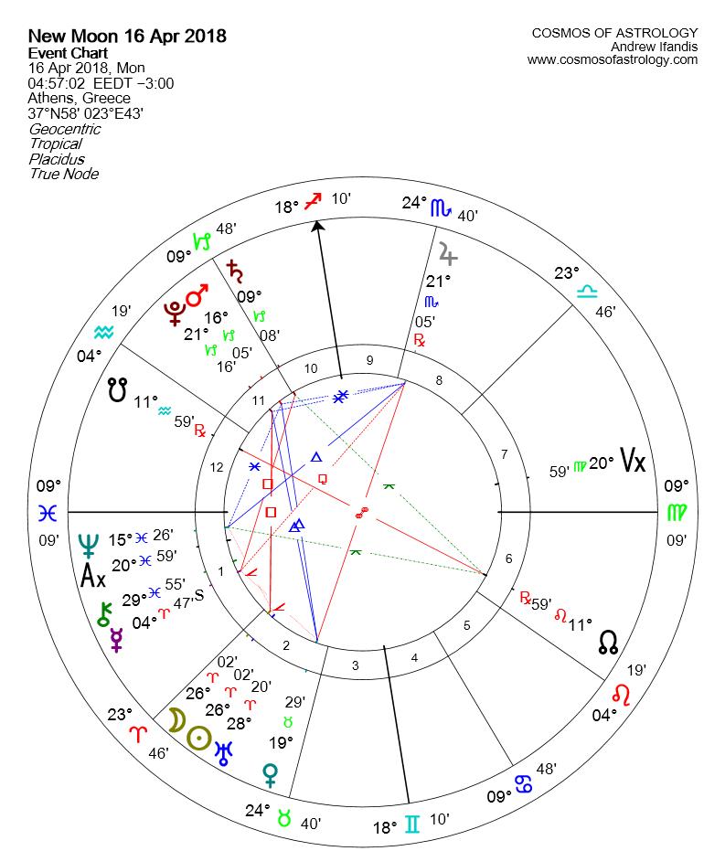 New Moon Aries April 2018 GR