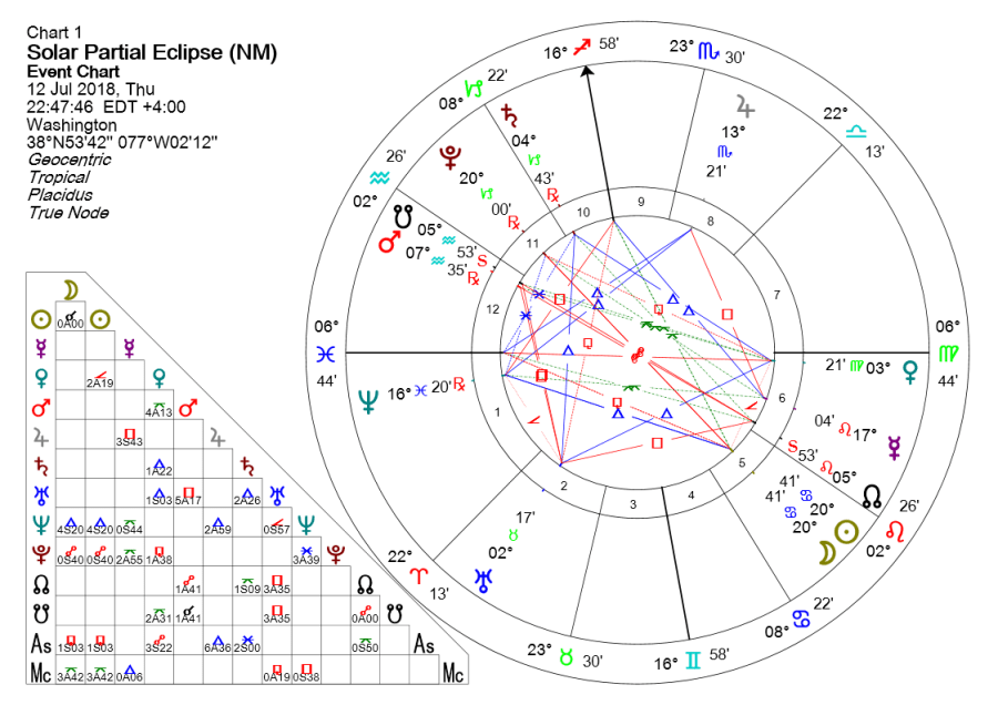 SOLAR ECLIPSE IN CANCER JULY 2018