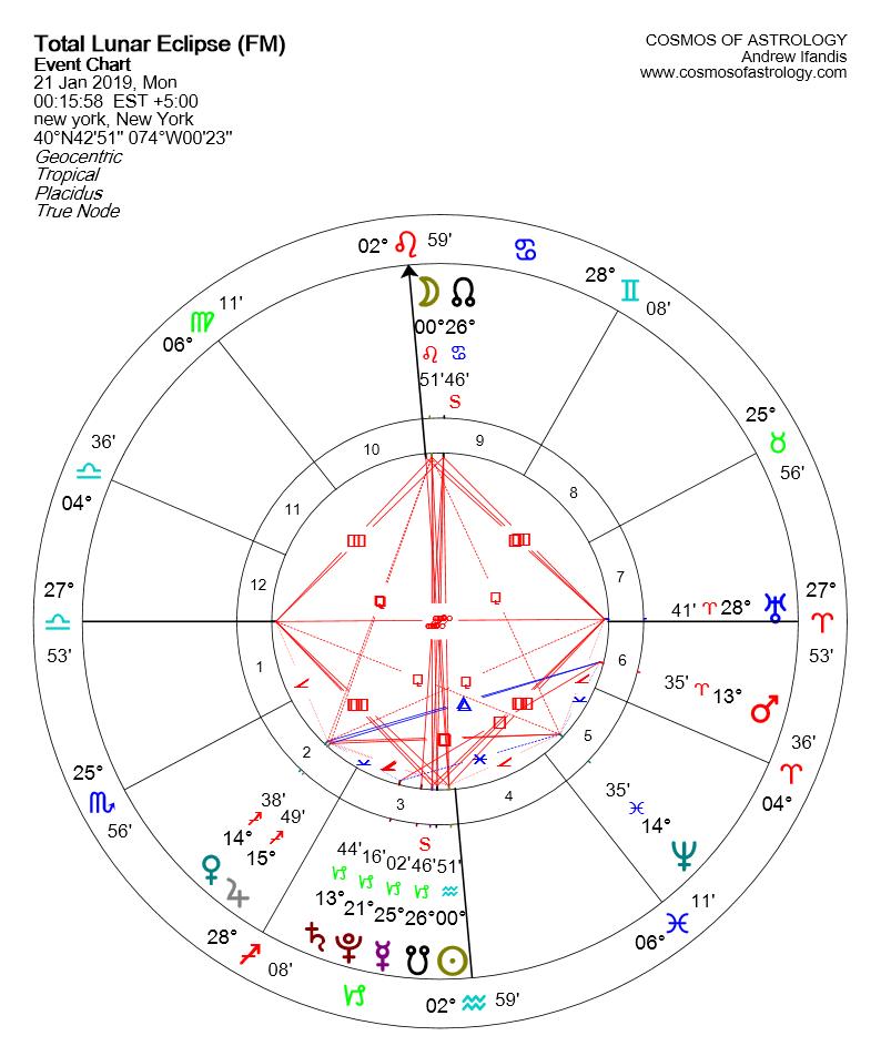 Lunar Eclipse in Leo 21 January