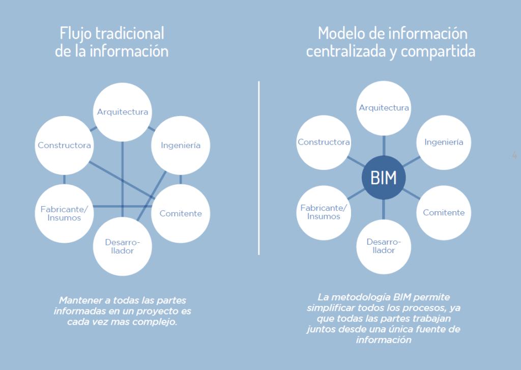 Flujos de Información BIM