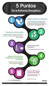 Infografía de la Reforma Energética en México.