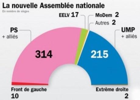 Composición de la Asamblea Nacional después de las elecciones legislativas de 2012 Foto: http://cgenisson.unblog.fr