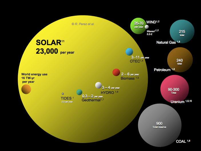 Advantages Amp Disadvantages Of Solar Power Solarking Nz