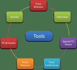 PR Tools
