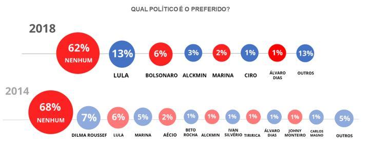 33% do eleitorado diz ter nenhum interesse nas eleições