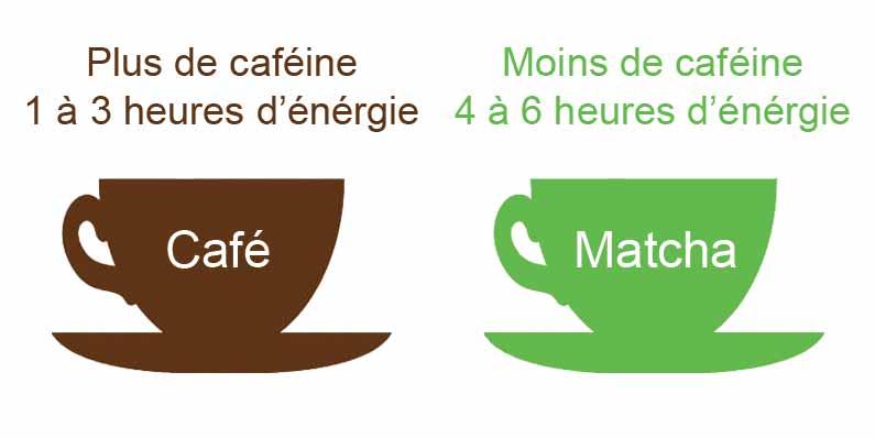 remplacer le café par du thé matcha