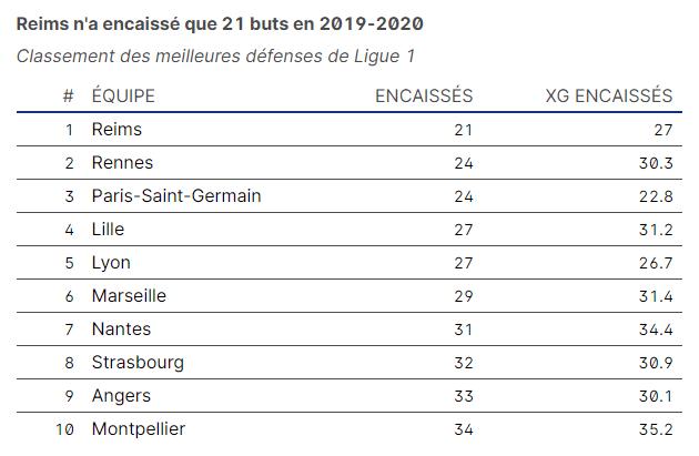 Reims n'a encaissé que 21 buts en 2019-2020