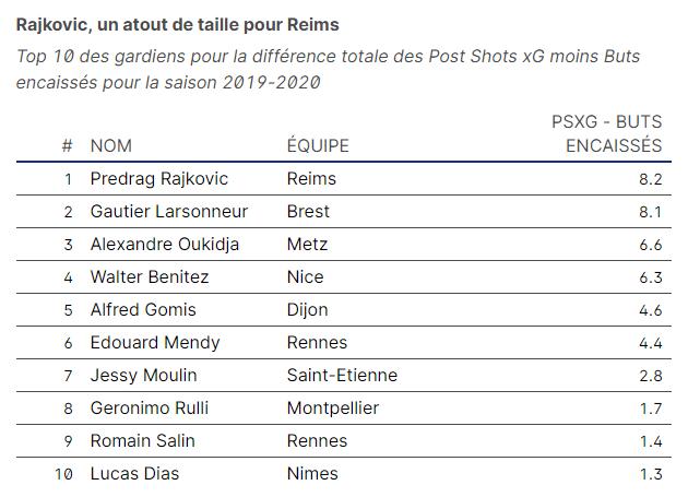 Rajkovic, un atout de taille pour Reims
