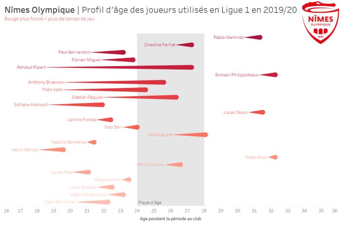 Profil d'âge des joueurs utilisés en Ligue 1 en 2019/20