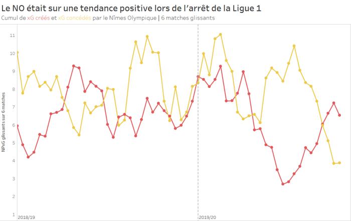 Nîmes était sur une tendance positive lors de l'arrêt de la Ligue 1