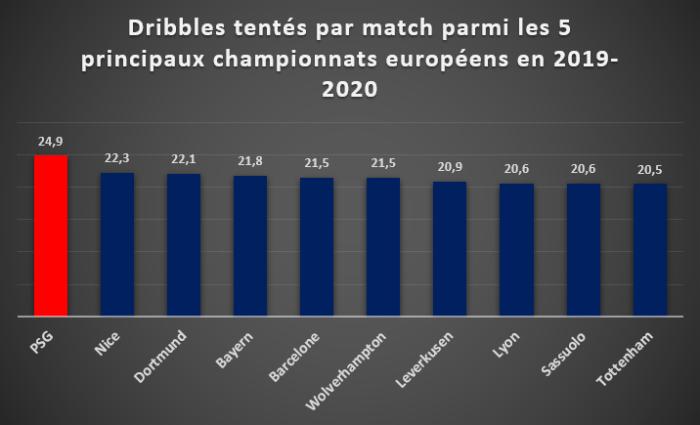 Dribbles tentés par match parmi les 5 principaux championnats européens en 2019/2020