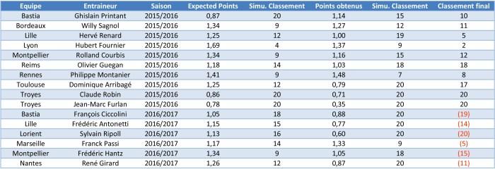 Différence entre Expected Points et points obtenus des entraîneurs limogés.