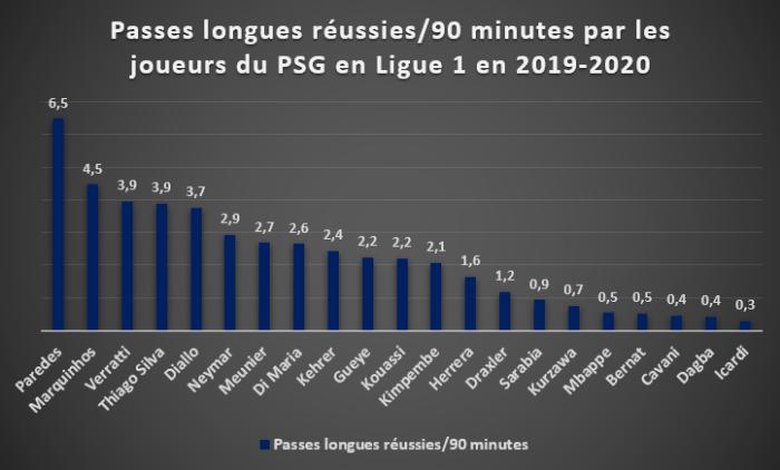 Passes longues réussies/90 minutes par les joueurs du PSG en Ligue 1 en 2019/2020