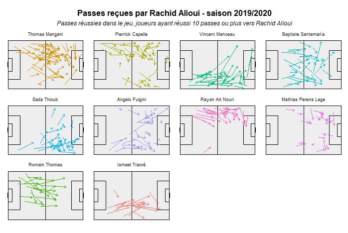 Passes reçues par Rachid Alioui - saison 2019/2020
