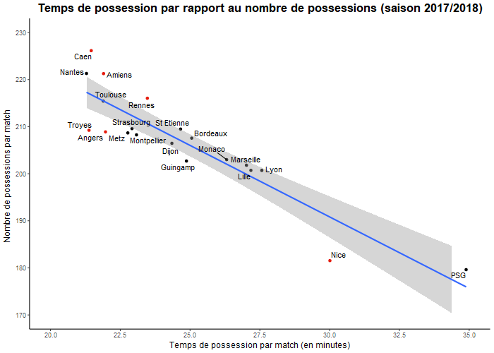Temps de possession par rapport au nombre de possessions (saison 2017/2018)