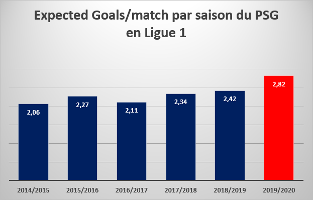 Expected Goals/match par saison du PSG en Ligue 1