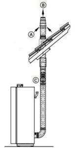 Вертикальный коаксиальный дымоход