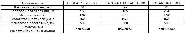 Характеристики биметаллических радиаторов