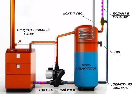 соединение котла с теплоаккумулятором