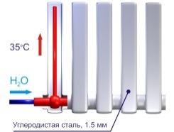 Схема вакуумного радиатора отопления