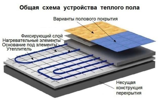 Укладка водяного теплого пола под плитку