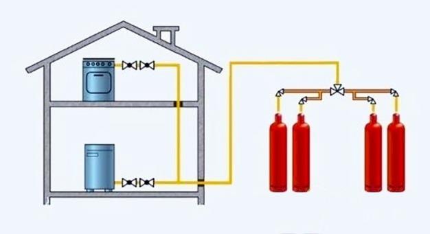 отопление сжиженным газом