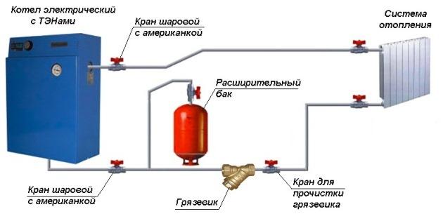 установка ТЭНового котла