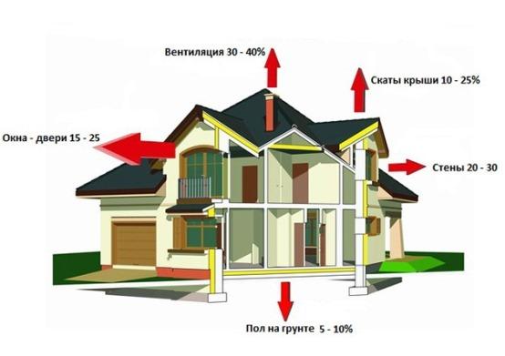 энергосберегательные технологии для отопления котеджа