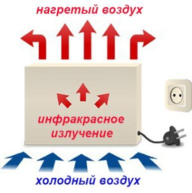 электрообогреватель с конвективным прогревом воздуха