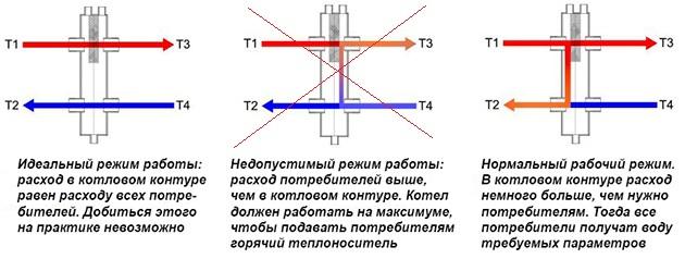работа гидравлического разделителя в отопительной системе