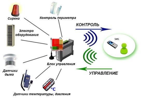 Электронный узел управления отоплением