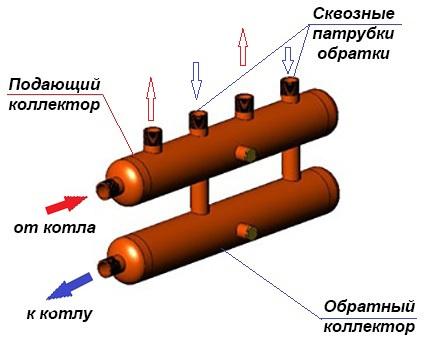 заводской распределительный коллектор отопления