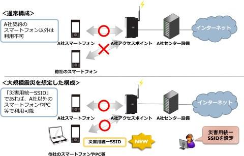 釜石市 公衆無線LANの無料開放実証実験