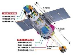 ASTRO-H 観測装置