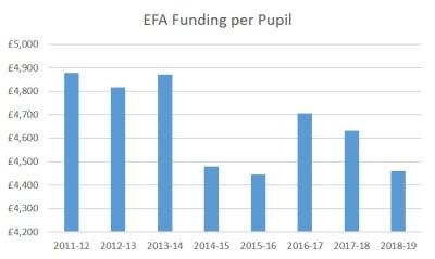 EFA Funding per Pupil (1)