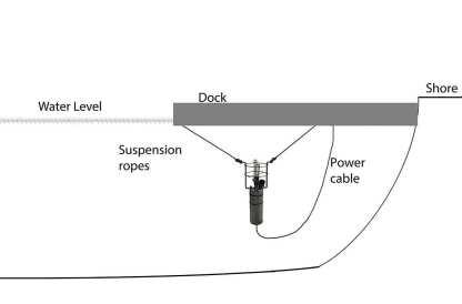 Dock Deicer bubbler sling mount diagram