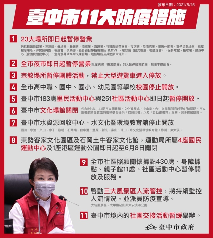 20210515223114 70 - 台中市政府公布最新禁令!全餐飲業禁止現場飲食~