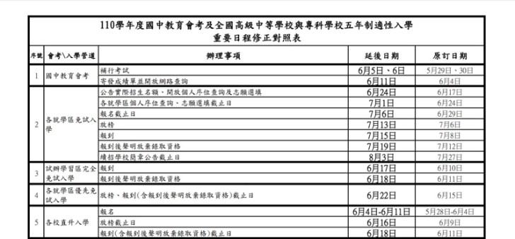 20210527124523 54 - 大學指考確定延後舉辦,國中會考各日程延後調整時間一覽表