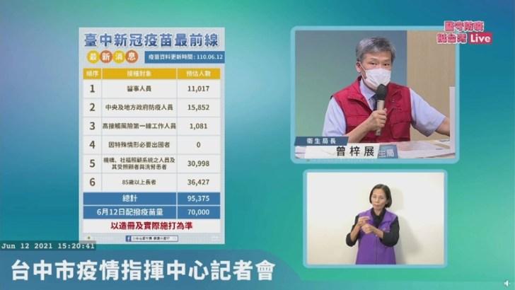20210612162717 66 - 台中市政府最新公布!85歲以上長者施打疫苗免預約~在家等通知單喔!!